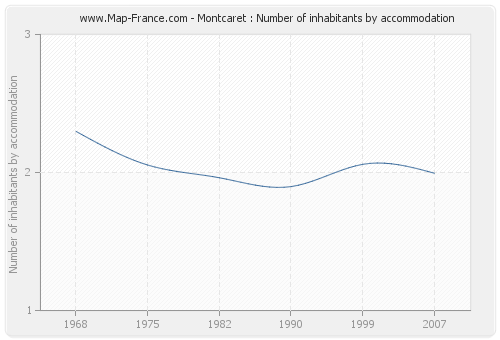 Montcaret : Number of inhabitants by accommodation