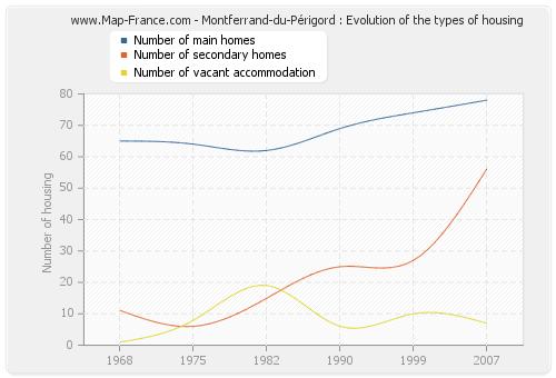 Montferrand-du-Périgord : Evolution of the types of housing