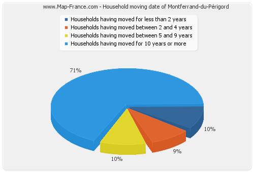 Household moving date of Montferrand-du-Périgord