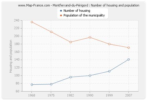Montferrand-du-Périgord : Number of housing and population