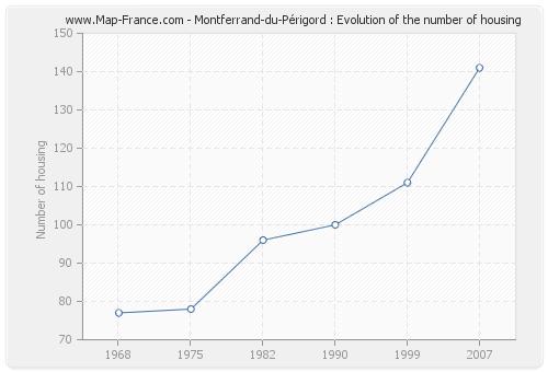Montferrand-du-Périgord : Evolution of the number of housing