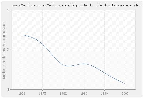 Montferrand-du-Périgord : Number of inhabitants by accommodation