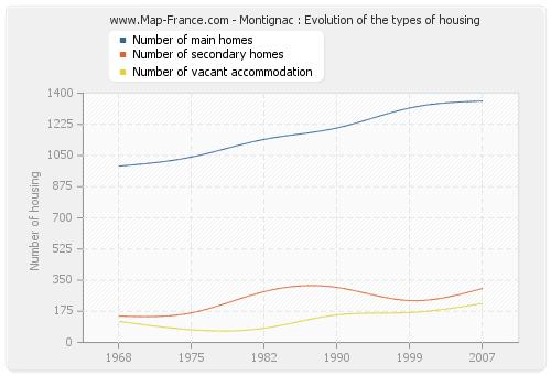 Montignac : Evolution of the types of housing