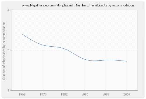 Monplaisant : Number of inhabitants by accommodation