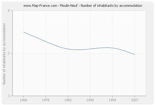 Moulin-Neuf : Number of inhabitants by accommodation