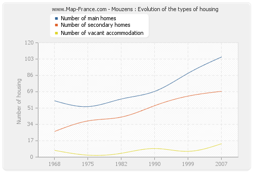 Mouzens : Evolution of the types of housing