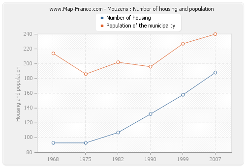 Mouzens : Number of housing and population