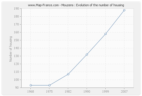 Mouzens : Evolution of the number of housing