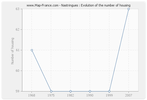 Nastringues : Evolution of the number of housing