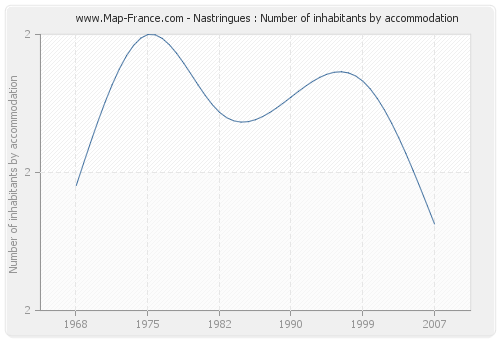 Nastringues : Number of inhabitants by accommodation