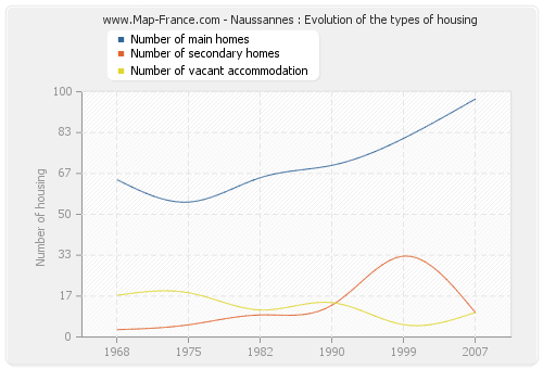 Naussannes : Evolution of the types of housing