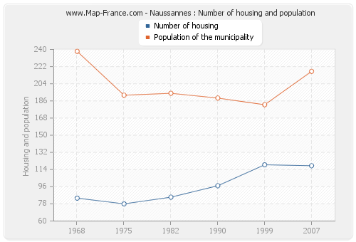 Naussannes : Number of housing and population