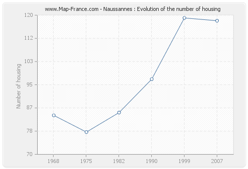 Naussannes : Evolution of the number of housing
