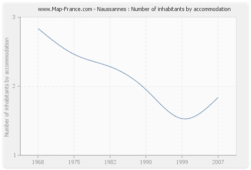 Naussannes : Number of inhabitants by accommodation