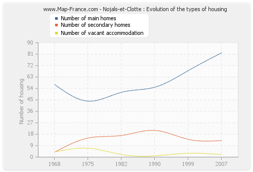 Nojals-et-Clotte : Evolution of the types of housing