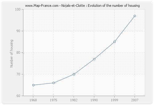 Nojals-et-Clotte : Evolution of the number of housing