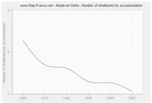 Nojals-et-Clotte : Number of inhabitants by accommodation