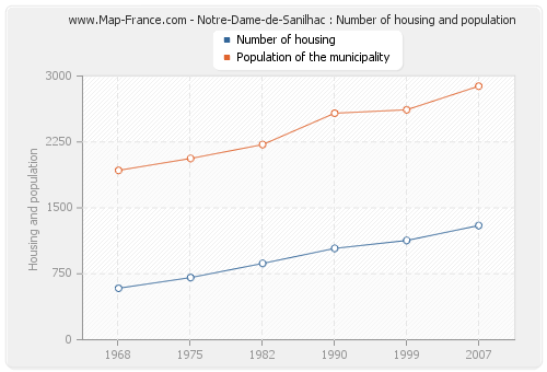 Notre-Dame-de-Sanilhac : Number of housing and population