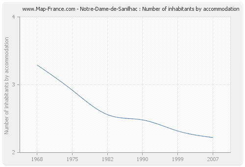 Notre-Dame-de-Sanilhac : Number of inhabitants by accommodation