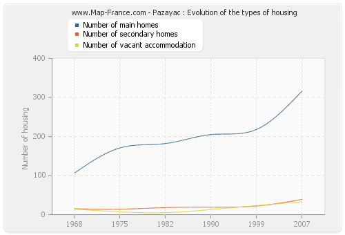 Pazayac : Evolution of the types of housing