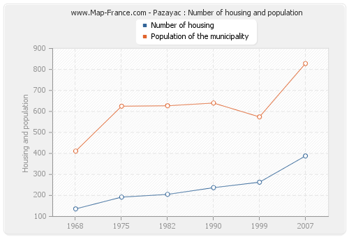 Pazayac : Number of housing and population