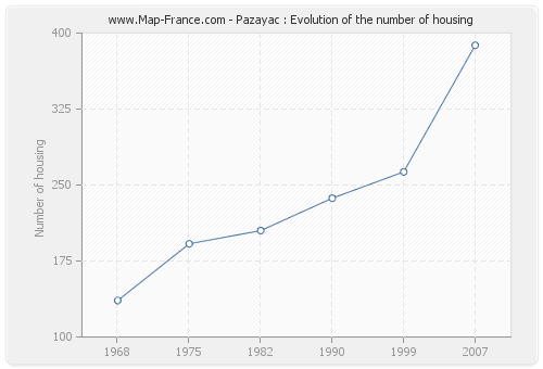 Pazayac : Evolution of the number of housing