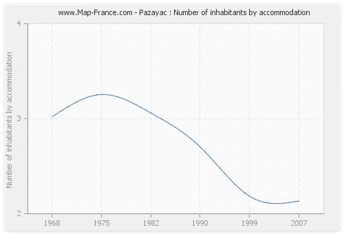 Pazayac : Number of inhabitants by accommodation
