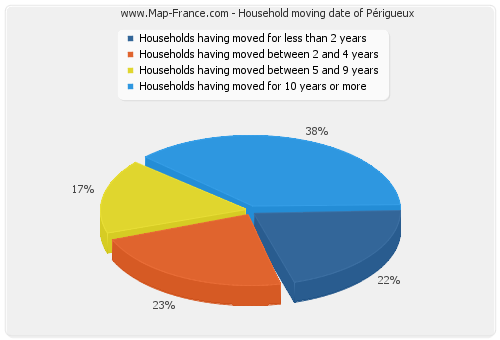 Household moving date of Périgueux