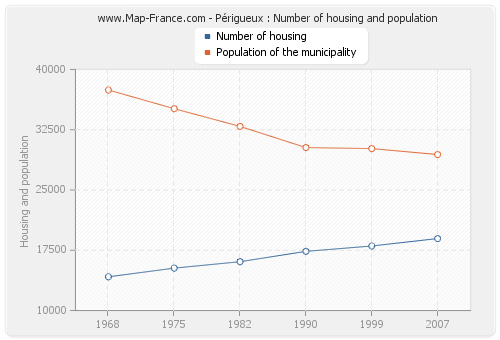 Périgueux : Number of housing and population