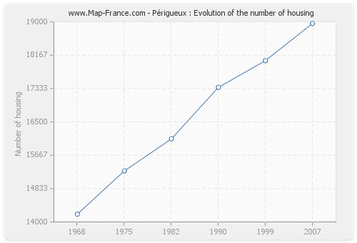 Périgueux : Evolution of the number of housing