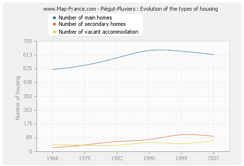 Piégut-Pluviers : Evolution of the types of housing