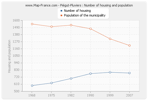 Piégut-Pluviers : Number of housing and population