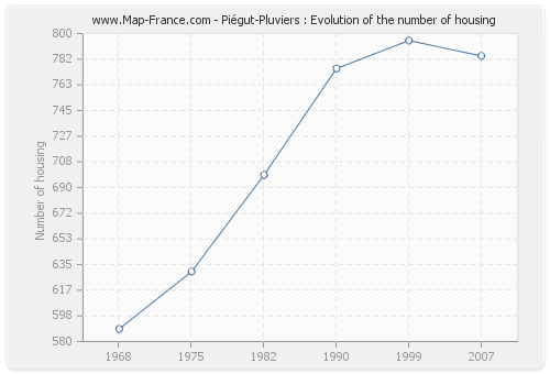 Piégut-Pluviers : Evolution of the number of housing