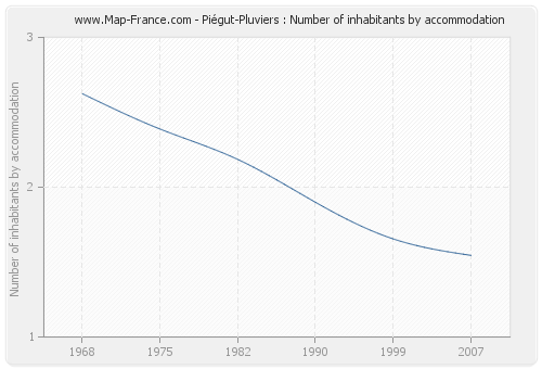 Piégut-Pluviers : Number of inhabitants by accommodation