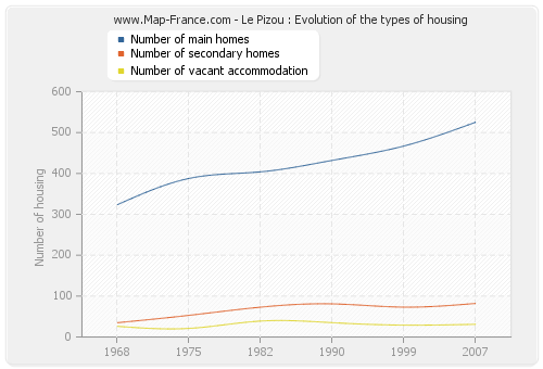 Le Pizou : Evolution of the types of housing