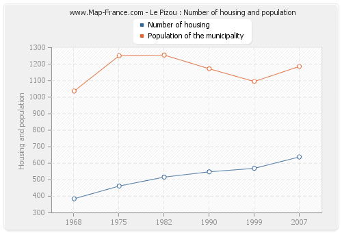 Le Pizou : Number of housing and population