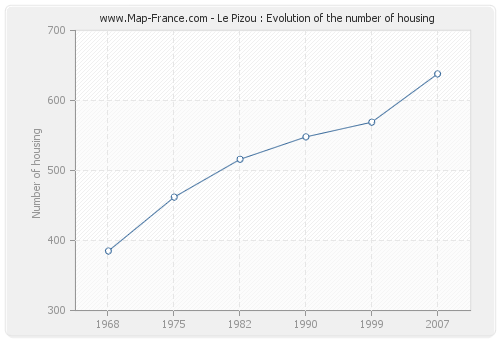 Le Pizou : Evolution of the number of housing