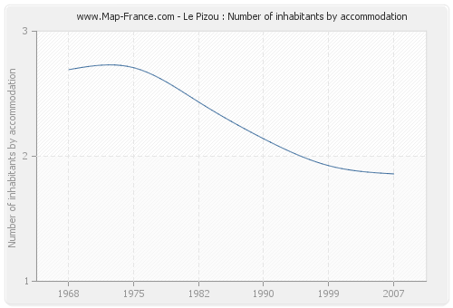 Le Pizou : Number of inhabitants by accommodation
