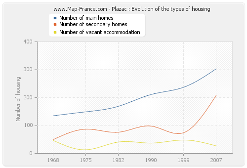 Plazac : Evolution of the types of housing
