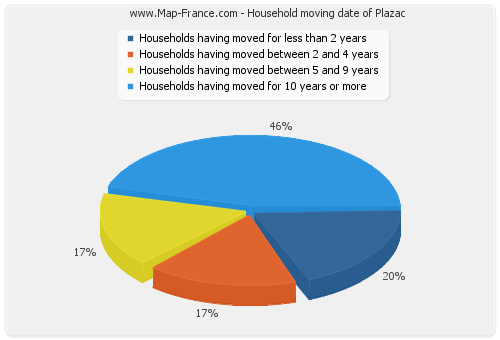 Household moving date of Plazac