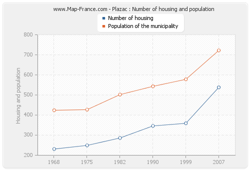 Plazac : Number of housing and population