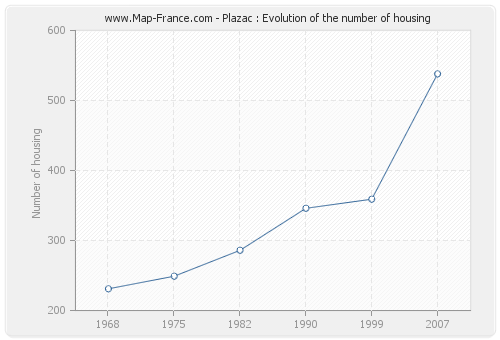 Plazac : Evolution of the number of housing