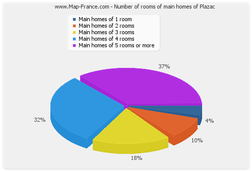 Number of rooms of main homes of Plazac