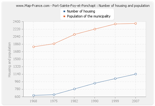 Port-Sainte-Foy-et-Ponchapt : Number of housing and population