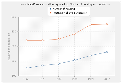 Pressignac-Vicq : Number of housing and population
