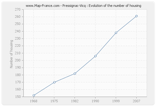 Pressignac-Vicq : Evolution of the number of housing