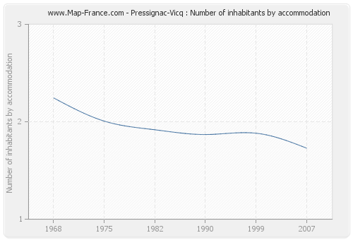 Pressignac-Vicq : Number of inhabitants by accommodation