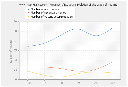 Preyssac-d'Excideuil : Evolution of the types of housing