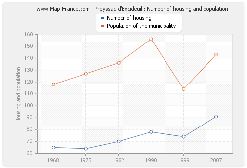 Preyssac-d'Excideuil : Number of housing and population