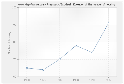 Preyssac-d'Excideuil : Evolution of the number of housing